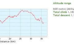 008-jankovac-radar-v2-biciklisticka-ruta