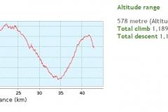 013-papuk-jarcoder-biciklisticka-ruta