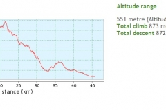 014-krndija-petrov-vrh-biciklisticka-ruta