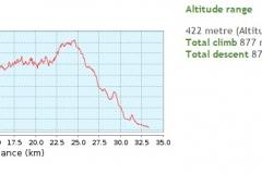 015-daruvar-petrov-vrh-biciklisticka-ruta